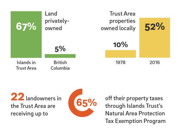 Infogrphic of land owned at Islands Trust