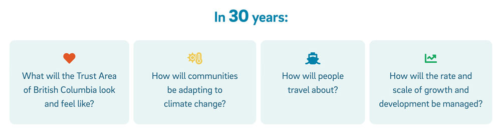 Infographic showing key questions for Islands Trust in 30 years