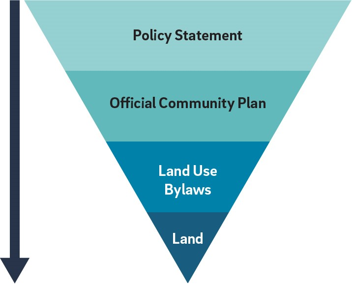 Green and blue inverted pyramid infographic showing policy statement influence on Islands Trust