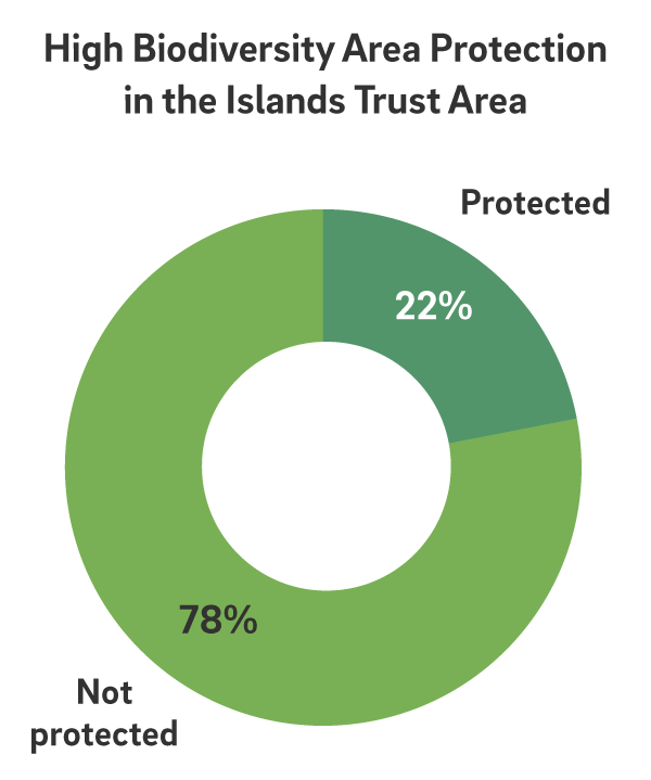 Green pie chart grahic about high biodiversity area protection in Islands Trust