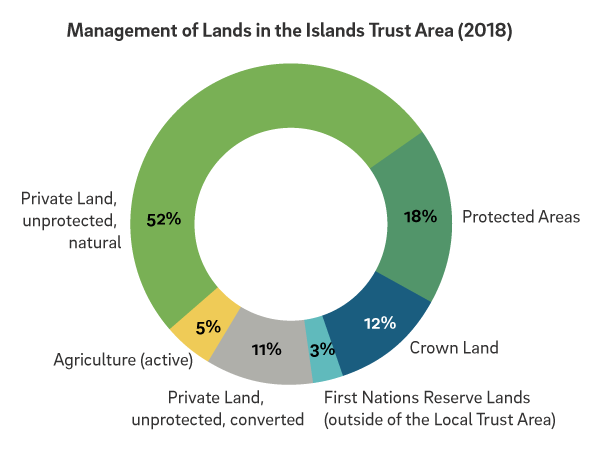 Infographic of a pie chart showing management of lands in the Islands Trust Area