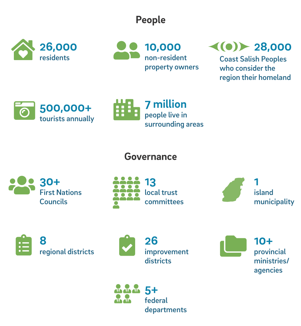 Infographic about the demographics that make up the Islands Trust Area