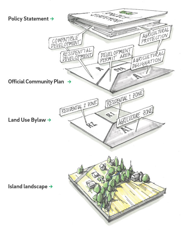 Infographics showing the policy statement in relation to island landscape at Islands Trust
