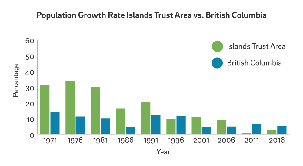 a blue and green graph about population growth rate in Islands Trust vs BC