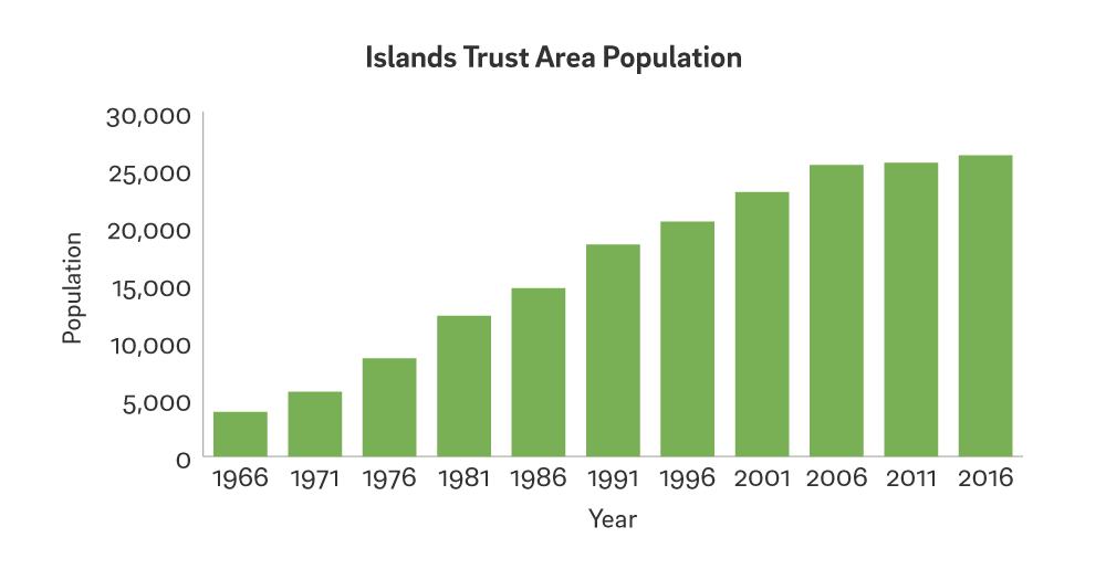 Islands Trust Area Population grah